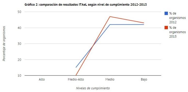 2. Grafico 2