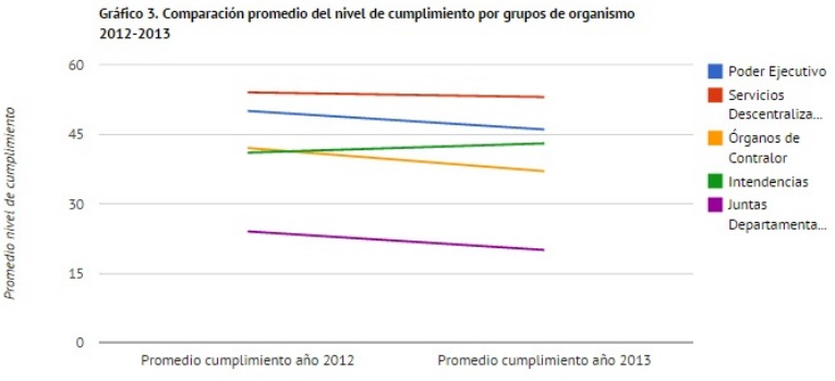 3. grafico 3